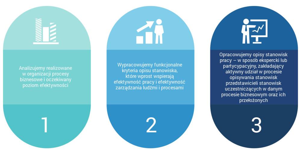 Przbieg projektu: Opis stanowisk pracy - HPS - Doradztwo HR