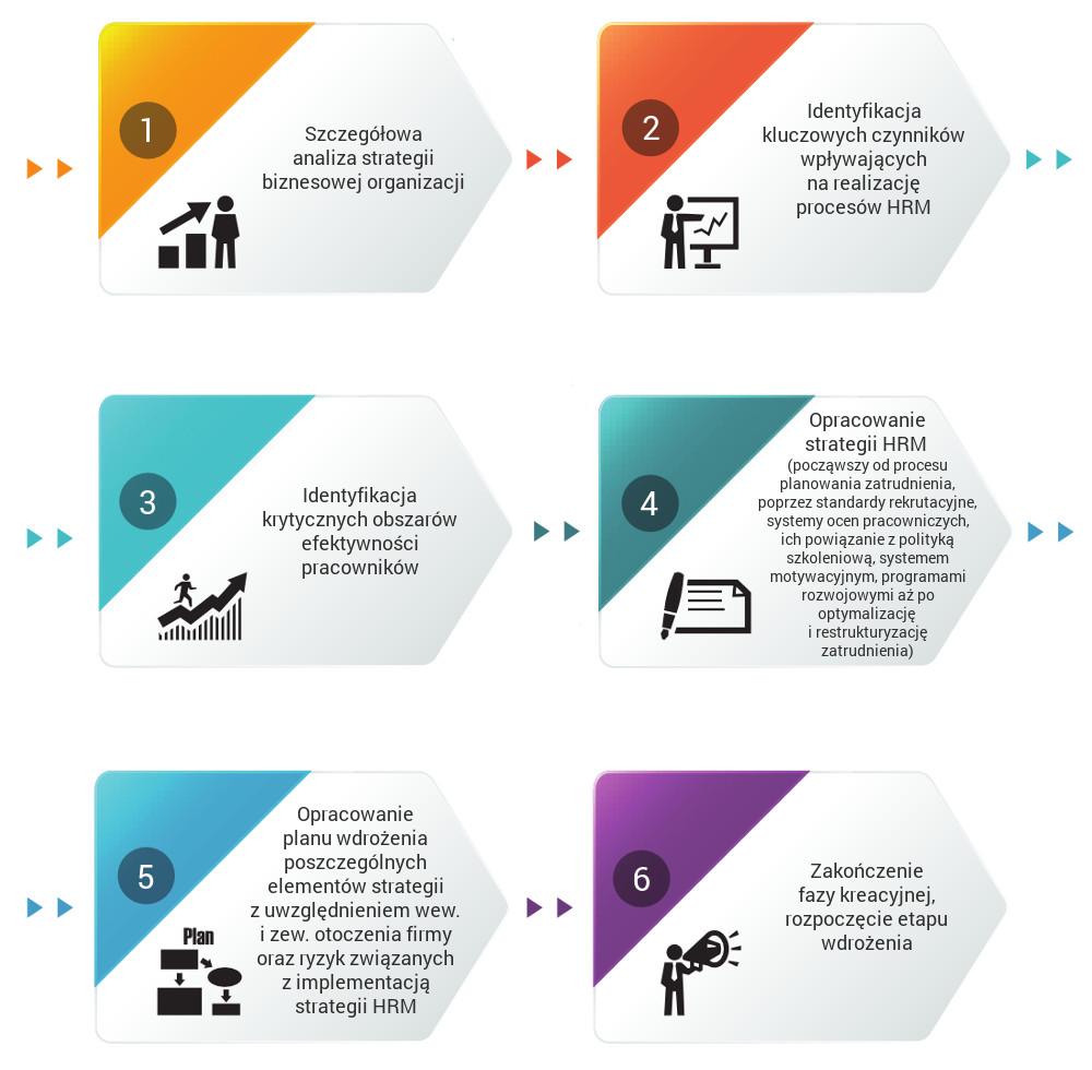 Przebieg projektu: Strategia HRM - HPS - Doradztwo HR