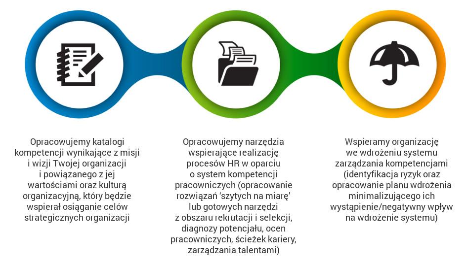 Przebieg wdrożenia: Systemy zarządzania kompetencjami - HPS - Doradztwo HR